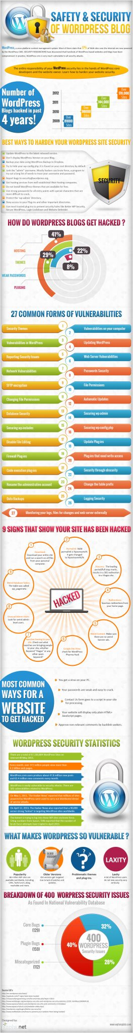 safety-and-security-of-wordpress-blog-infographic_51cbd58947056