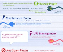12 Must-Have WordPress Plugins for your Blog [Infographic]