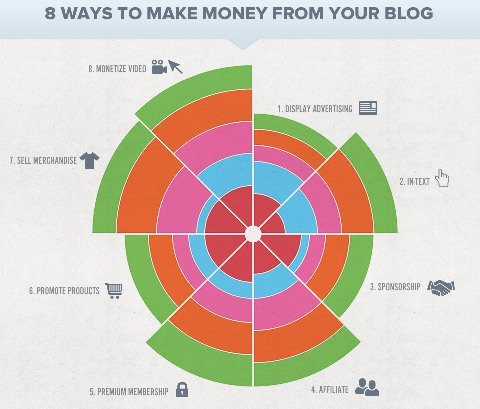 Earn Decent Money from your Blog